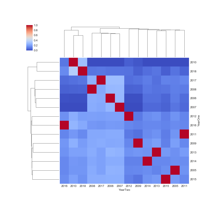 Figure 1.  Cluster Map, Dove vs. Dove-Owl Fitness year to year regression slope, Cost = 1.5