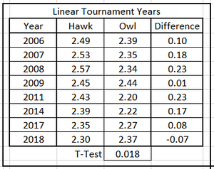 Table 6. Average Predicted Energy, Hawks & Owls, Linear Tournament Years