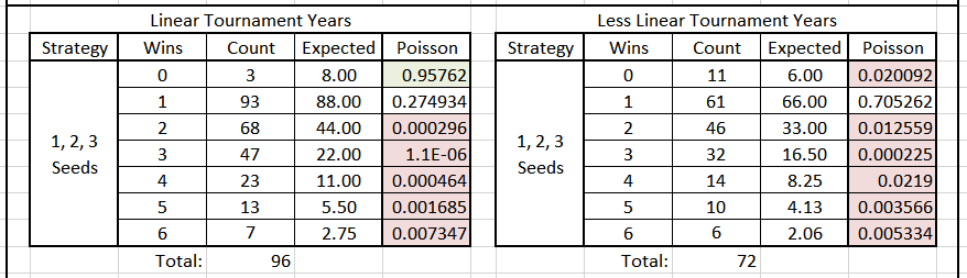 Table 4. Poisson Significance of First Round Loss by Seeds 1-3, Linear & Less Linear Years