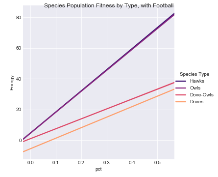 Figure 4.  Population Fitness by Species, Linear w/out Separation Tournament Years with Football Data