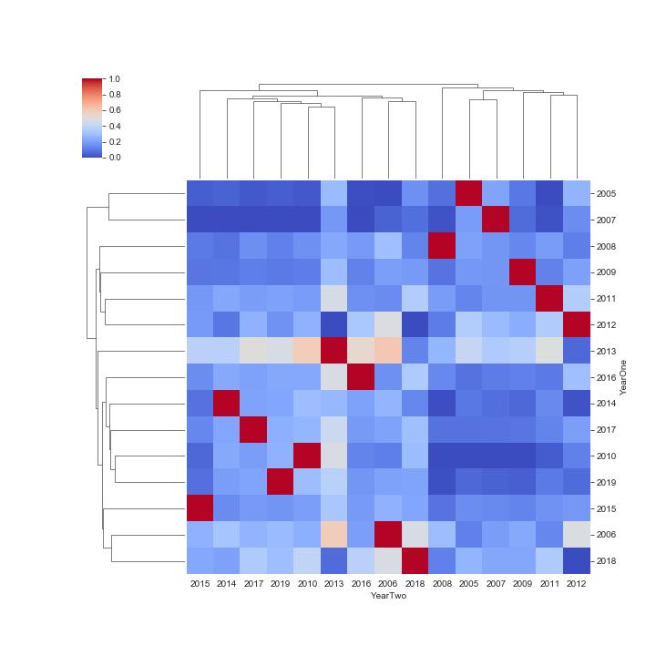 Figure 3. Seaborn Clustermap, Dove-Owl, Owl, & OT-DT, Regression slope