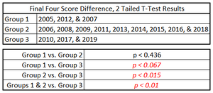 Table 1. Final Four Score Difference, Figure 2 Based Tournament Groups