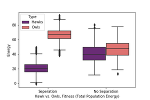 Figure 2.   Total Energy by Species Type with Conf. Intervals, Separated vs. Un-separated Tournaments