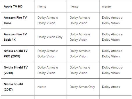 Dolby Atmos: pro e contro del sistema surround basato sugli oggetti