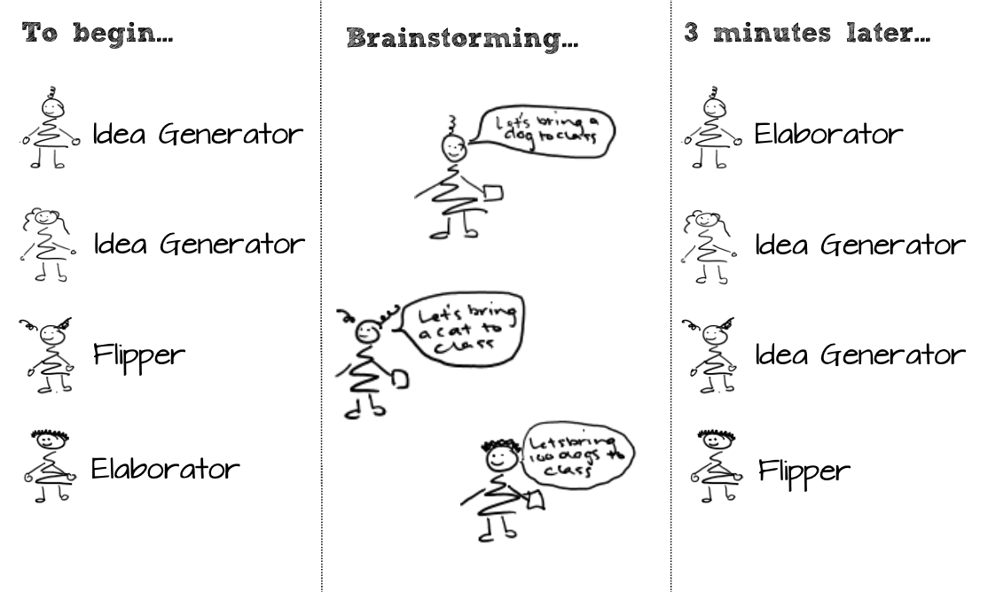 Ideating with Introverts