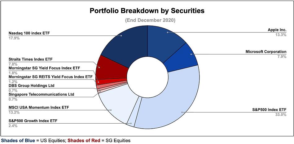 Investment Dec 2020 - 2.png