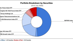 My Portfolio & Dividend Updates (End July 2020)