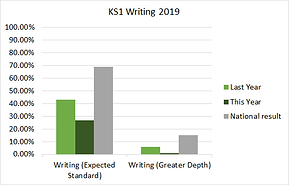 ks1_writing_2019(1).png