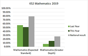 ks2_maths_2019.png