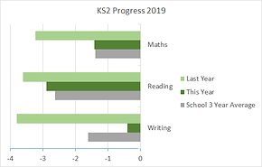 ks2_progress_2019.png