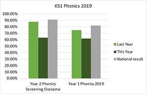 ks1_phonics_2019(1).png