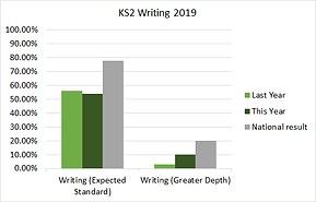 ks2_writing_2019.png