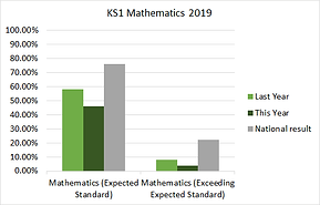 ks1_maths_2019.png