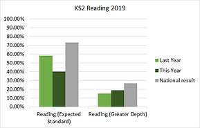 ks2_reading_2019.png