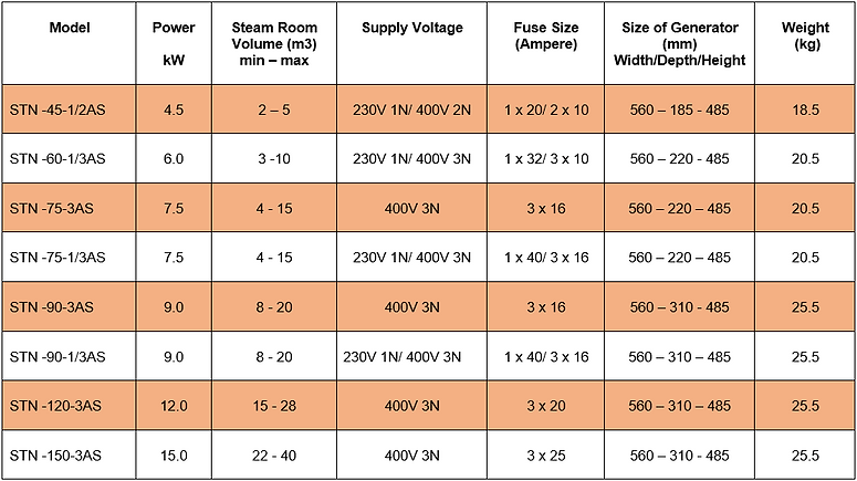 STN Steam Generator Technical Data Table