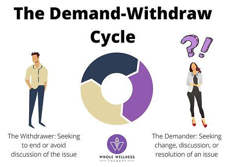 demander_ seeking change, discussion, or
