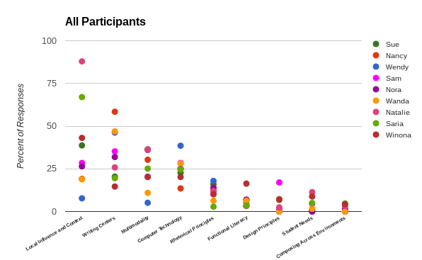 All Participants Plot Graph