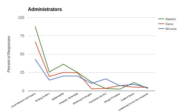 All Administrators