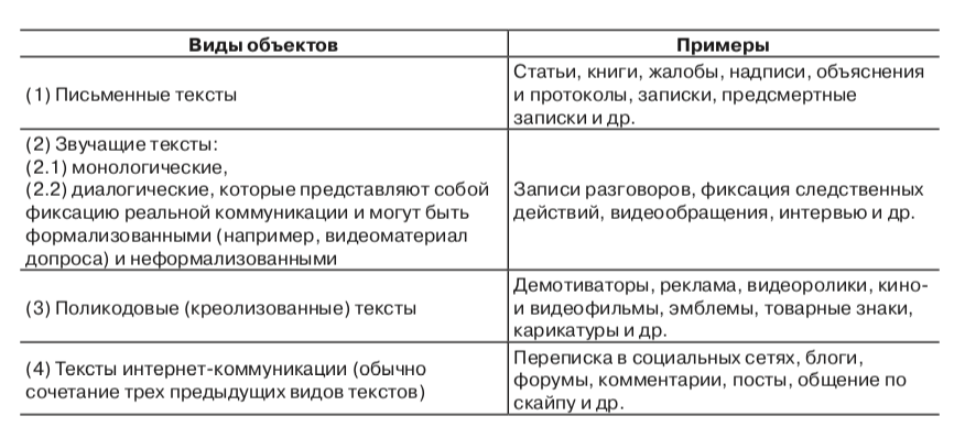 Объект лингвистической экспертизы