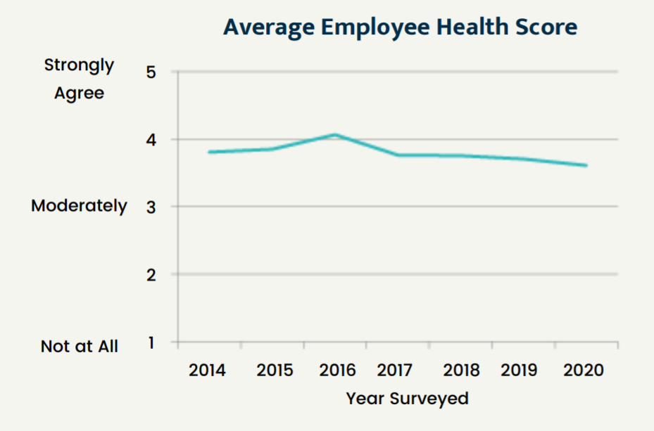 Average Employee Health Score