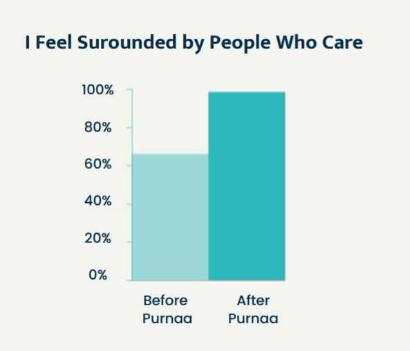 Measuring impact of a positive work community