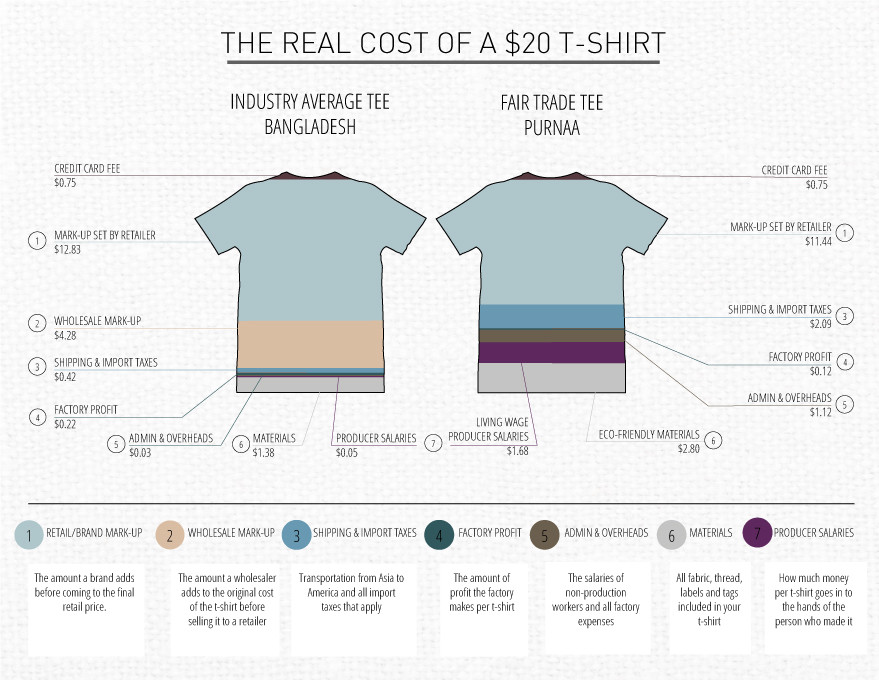 Cost break down of unethical vs ethical manufacturing