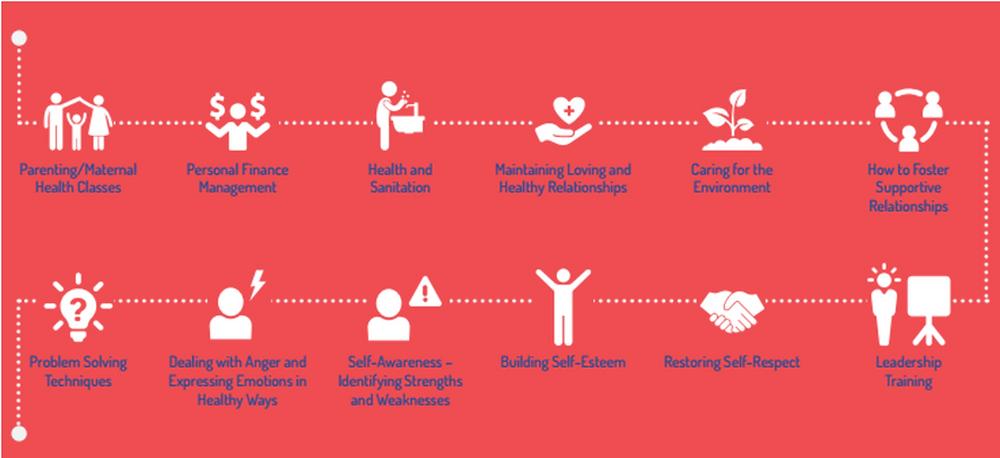 Life skills training at for marginalized people