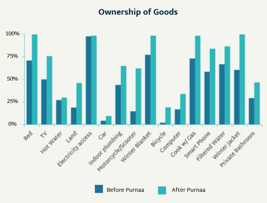 Purnaa Employee Ownership of Goods