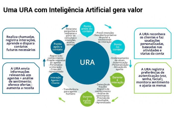 URA com Inteligência Artificial
