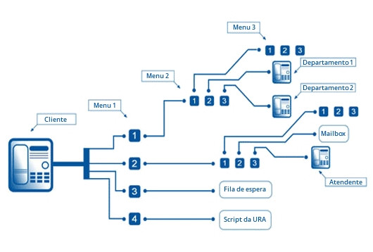 Plataforma de URA
