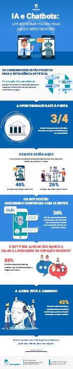 Infográfico - Chatbot Bancário