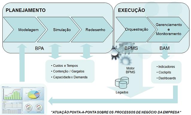 metodologia bpm.png