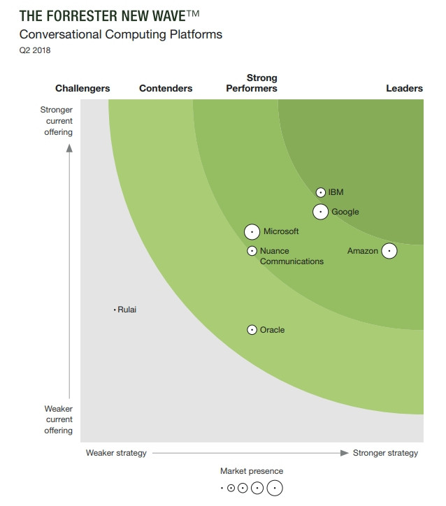 """The Forrester New Wave™: Conversational Computing Platforms, Q2 2018"""