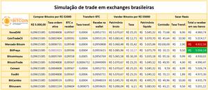 Simulação de ganhos em exchanges brasileiras, comparativo de taxas
