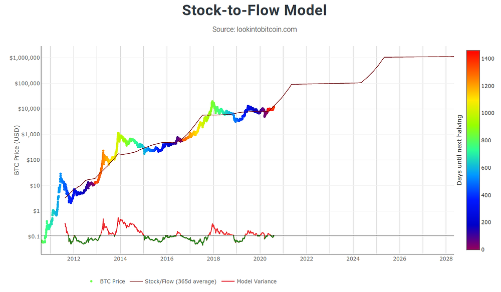 PlanB Stock-to-flow model S2F