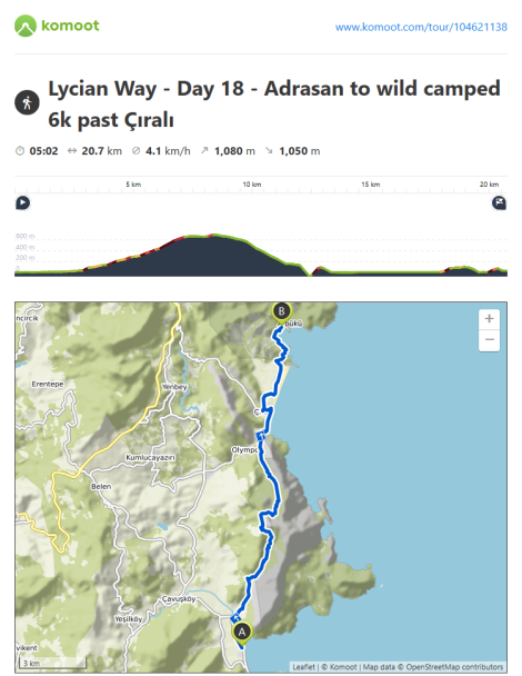 Komoot Route Information - Day 18