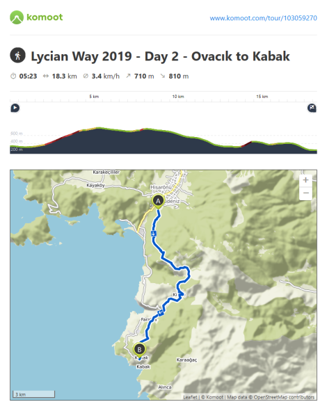 Komoot Route Information - Day 2