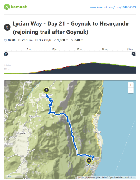 Komoot Route Information - Day 21