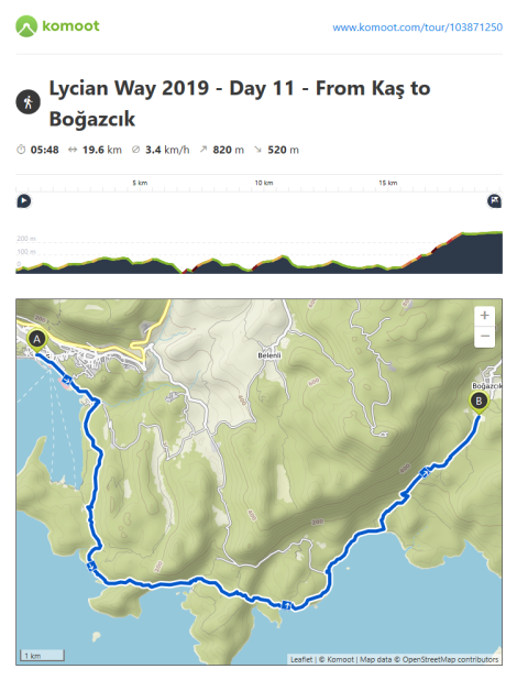 Komoot Route Information - Day 11