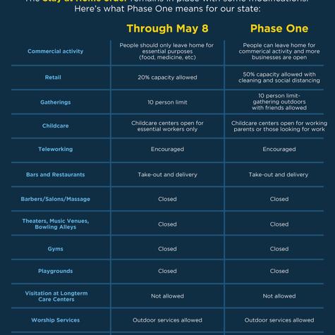 Phase One - Explained