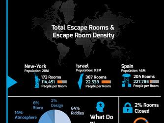 מידע מעניין על חדרי בריחה בארץ ובעולם