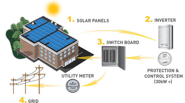 HOW-SOLAR-WORKS-COM.jpg