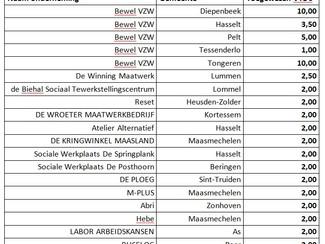 400 extra voltijdsequivalenten voor Vlaamse maatwerkbedrijven