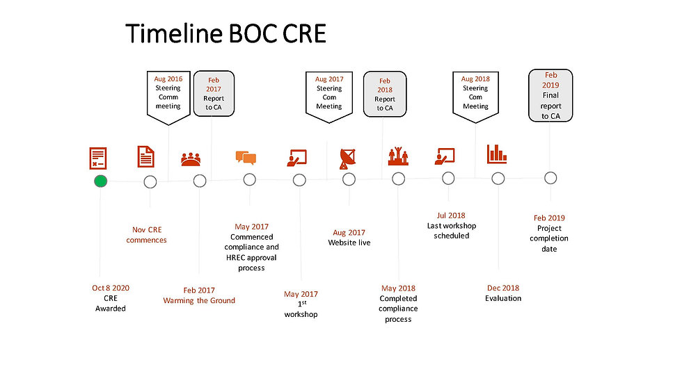 BOC TIMELINE Nov 2020.jpg