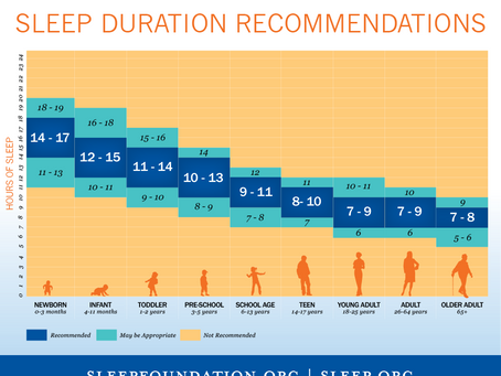 Sleep:  The most undervalued aspect of development that we can promote as teachers.