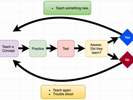 Testing...1...2...3...:   The state of testing in schools and why it needs to change.