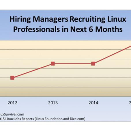 Demand among Hiring Managers