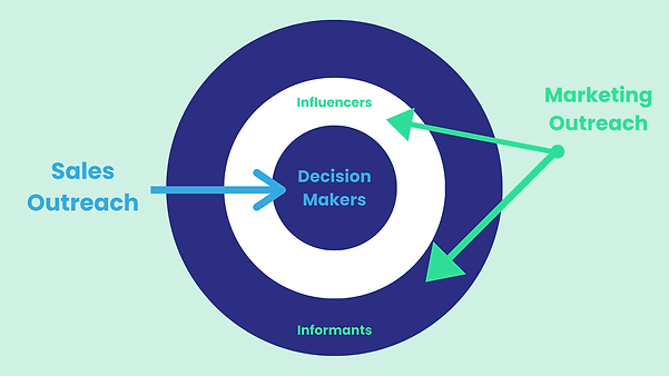 business to government (B2G) internal circle of influence