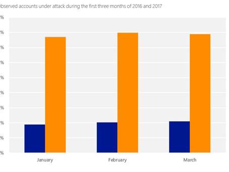 Huge growth in hackers targeting Microsoft's cloud