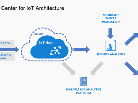 Azure Security Center for IoT goes GA